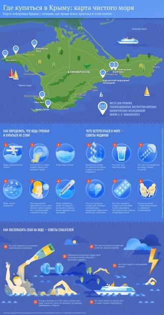 Где купаться в Крыму